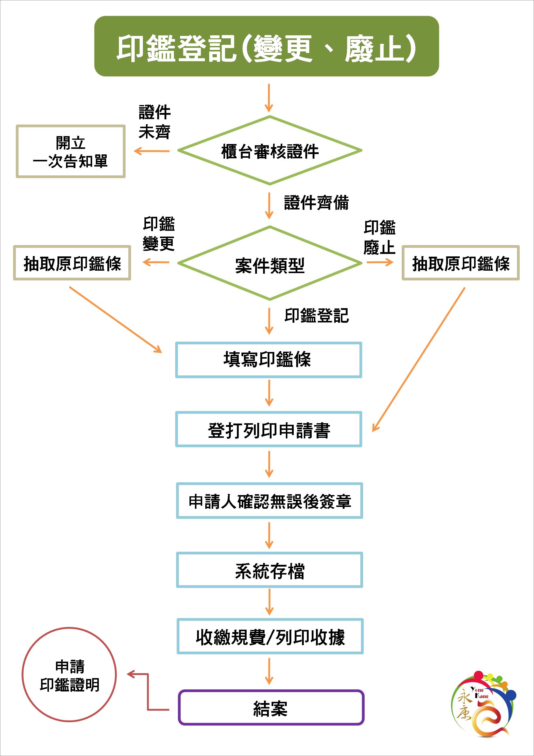 申請印鑑登記(變更、廢止)作業流程圖